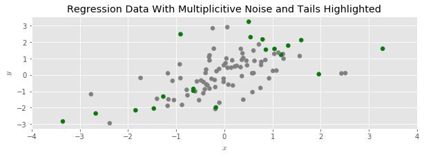 Dispersed Regression Data with Shaded Tails
