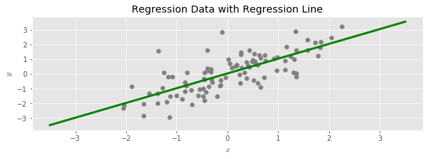 Regression Data With Line