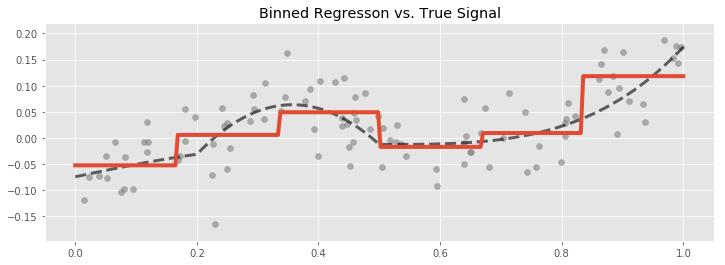 Binned Regression vs. True Signal