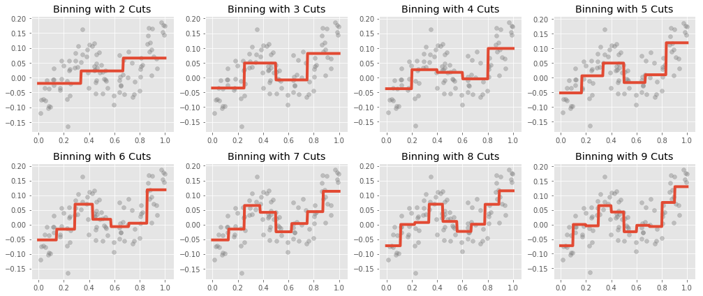 Regression with Bins, Various Number of Cuts