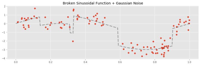 broken Signal Plus Gaussian Noise
