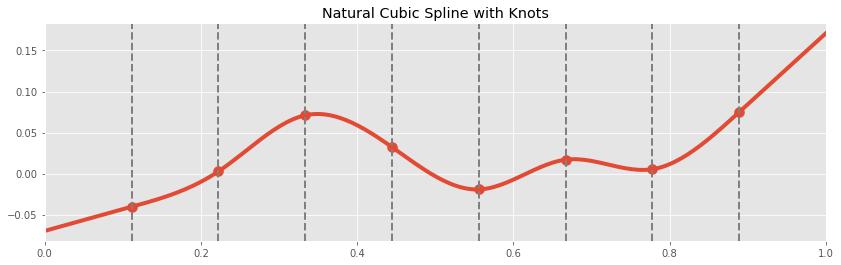 Natural Cubic Spline Example