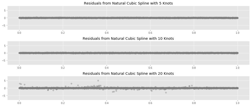 Natrual Cubic Splines Residuals