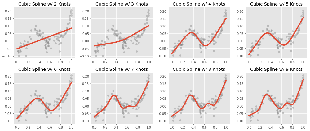 Natural Cubic Splines fit to Data