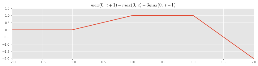 Example PL Linear Combination
