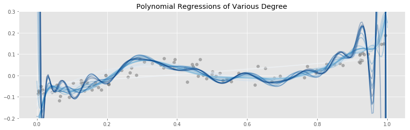 Polynomial Regressions on One Plot
