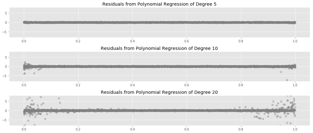 Residuals from Polynomial Regression