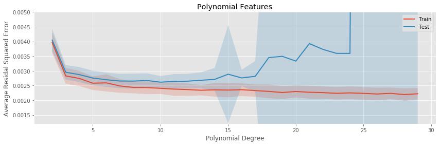 Polynomial Regression Average Error by Degree