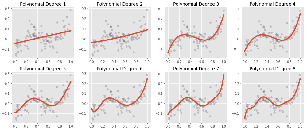 Polynomials of Various Degrees