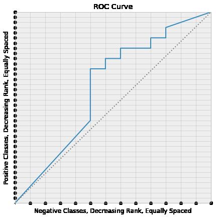 Roc Curve with Lattice