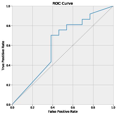 An AUC Curve